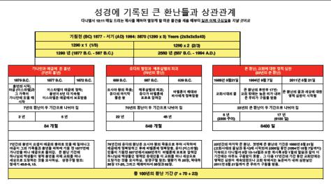 ko-Tribulations Identified in the Bible - Korean