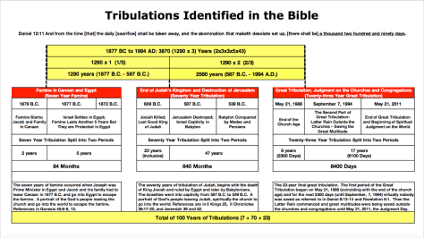 tribulations-identified-in-the-bible-korean