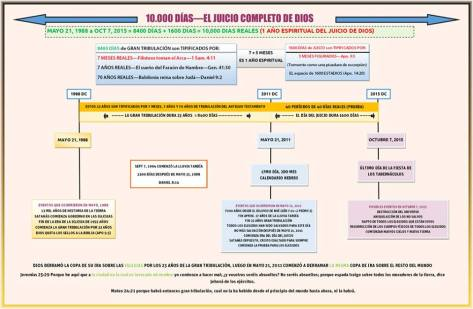 es-Judgment-timeline-with-1600-days